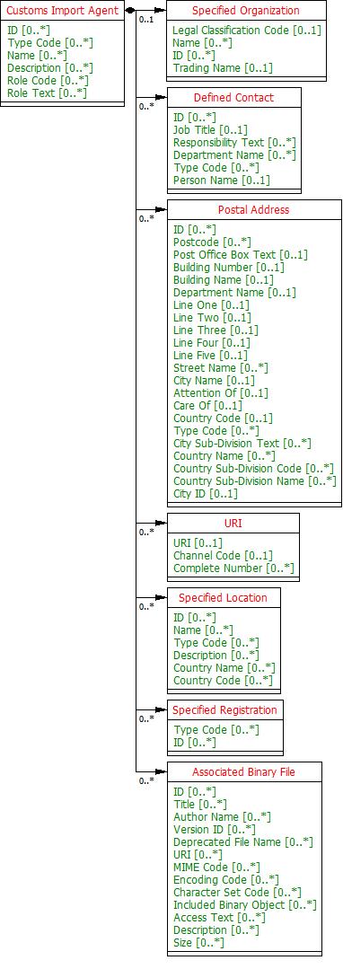 CISDFR D19A SCRDM